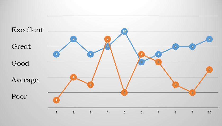 consistency graph